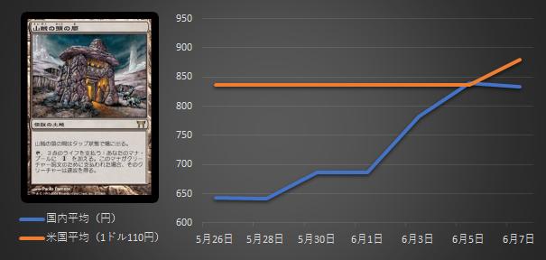 山賊の頭の間グラフ